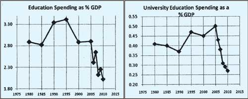 Sri Lanka's educational spending compared to GDP.