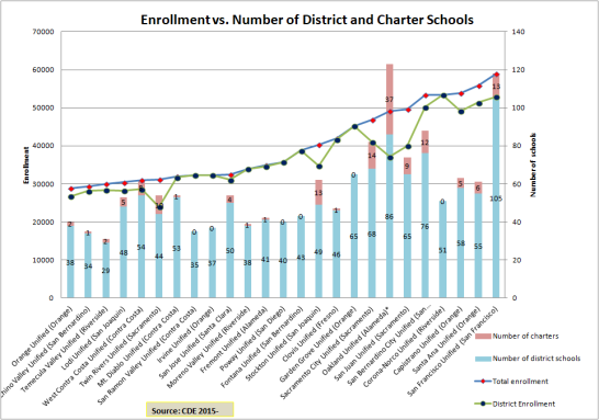 OUSD School Numbers